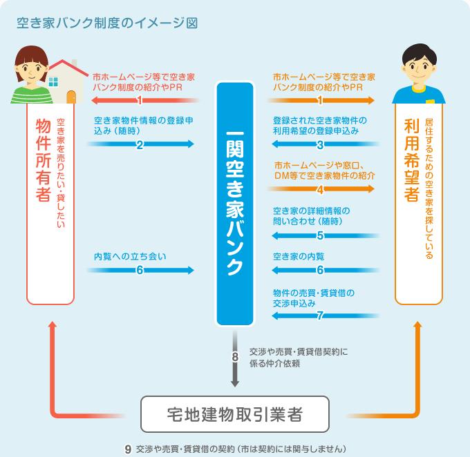 空き家バンク制度のイメージ図