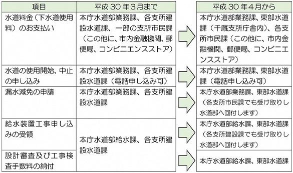水道部組織の再編成について - ...